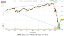 Dow Jones Today: Jobless Claims Surge, but so do Stocks