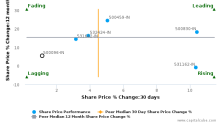 Dabur India Ltd. breached its 50 day moving average in a Bearish Manner : 500096-IN : September 14, 2017