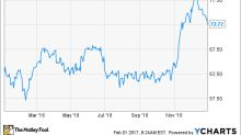 Here's Why Darden Restaurants, Inc. Gained 16% in 2016
