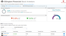Ellington Financial Increases Monthly Dividend By 40%; Street Remains Bullish
