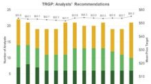 Targa Resources: Analysts' Recommendations and Target Price