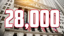 Dow closes above 28,000 — its first thousand-point milestone clearance in 90 trading days