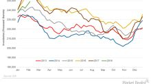 US Gasoline Inventories Rose: Bad News for Crude Oil Prices