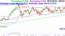 3 Big Stock Charts for Friday: Thermo Fisher Scientific, Intuit and Intercontinental Exchange