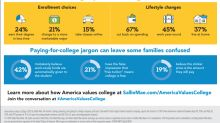 Most Families Say College is Worth the Cost According to New Research from Sallie Mae and Ipsos