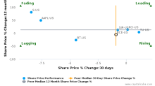 BCE, Inc. breached its 50 day moving average in a Bearish Manner : BCE-US : July 7, 2017