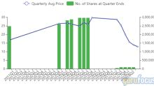 Gayner Dumps GE and Capital One, Adds 3 New Positions in 3rd Quarter