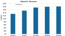Wall Street Analysts Are Mostly Positive on Abiomed