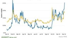 Utilities' Implied Volatility Compared to Broader Markets