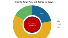 Analysts Upgrade Macy's Stock Price Target after Q1 2018 Results