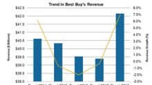 What Analysts Expect from Best Buy's Revenue Growth