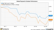 Why Global Payments Stock Lost 10% in October