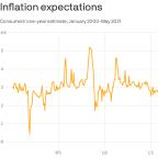 Consumer expectations for inflation soar