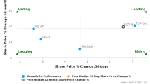 FBD Holdings Plc: Strong price momentum but may lack support from fundamentals?