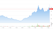 Analysts Say Pareteum (TEUM) Stock a Strong Buy as Earnings Impress