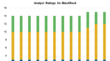 Why Wall Street Is Still in Love with BlackRock, Not the Sector