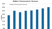 How BioMarin Pharmaceutical Performed in 4Q17 and 2017