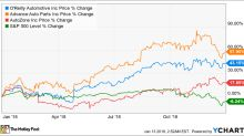Why O'Reilly Automotive Stock Smashed the Market in 2018