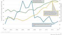 US Natural Gas Consumption Could Help Natural Gas Bulls