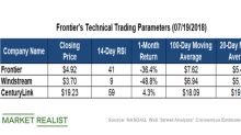 Key Technical Levels to Watch in Frontier Communications Stock