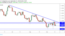 EUR/USD Daily Forecast – Euro Attempts to Hold Above 1.10