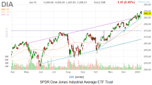 Dow Jones Today: Stocks Pinched by Jobs Disappointment