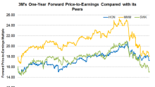 A Look at 3M's Valuation Compared to Its Peers