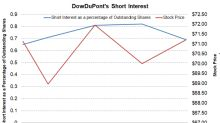 DowDuPont's Short Interest before Its 4Q17 Earnings
