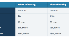 9 Things You Need To Know About Refinancing Mortgage Loans