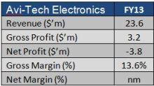SI Research: Avi-Tech Electronics – On Track To Profitability