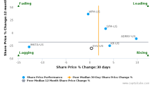 SUPERVALU, Inc. breached its 50 day moving average in a Bearish Manner : SVU-US : August 9, 2017