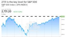 Make or break moment for market right here where failure could mean a 'retest' of the lows