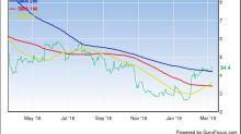Hold Shares of Eldorado Gold Corp