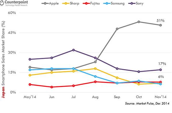 iPhone Market share taking off in Japan and Korea