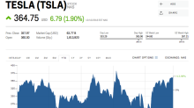 Tesla is crushing the stock market — even as traders are betting big against it