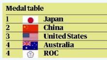 東奧/《衛報》獎牌榜未改!俄羅斯仍「台灣隊旗」