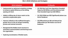 Whiting Petroleum's Key Initiatives and Strategies for 2018