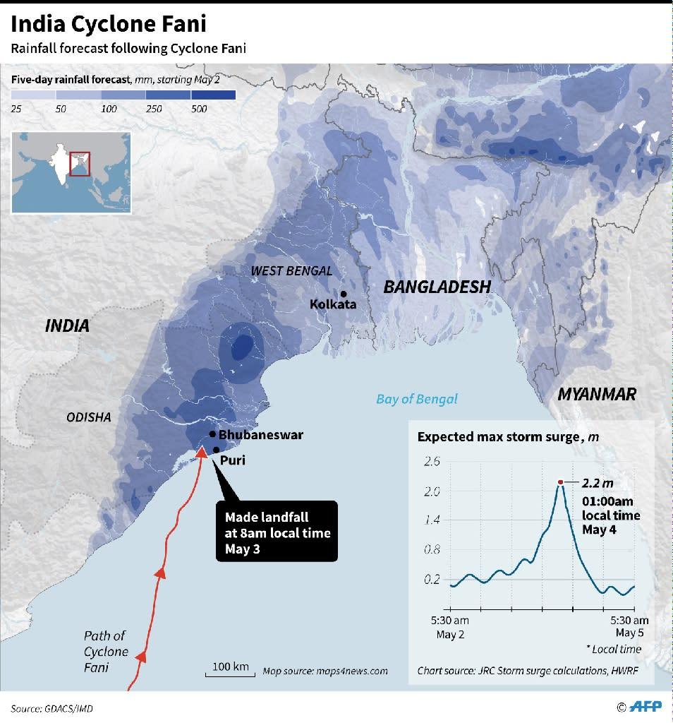 Major disaster averted as weakened Fani hits Bangladesh