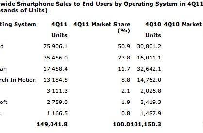Gartner: Apple leads the way among smartphone vendors, Android sees slight decline