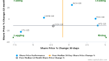 Lookers Plc breached its 50 day moving average in a Bearish Manner : LOOK-GB : May 8, 2017
