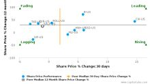 Steel Partners Holdings LP breached its 50 day moving average in a Bearish Manner : SPLP-US : June 26, 2017