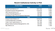 Harvest Fund Advisors Added Major Positions in PAA in Q1 2018