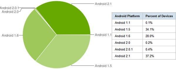 Android 2.1 becomes most used version, just in time to be obviated by Froyo