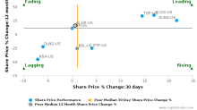 GasLog Partners LP breached its 50 day moving average in a Bearish Manner : GLOP-US : December 20, 2017