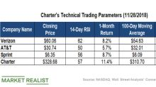 Making Sense of Charter Communications' Technical Indicators