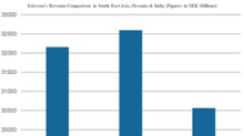 Why India Is Important for Ericsson's Long-Term Growth