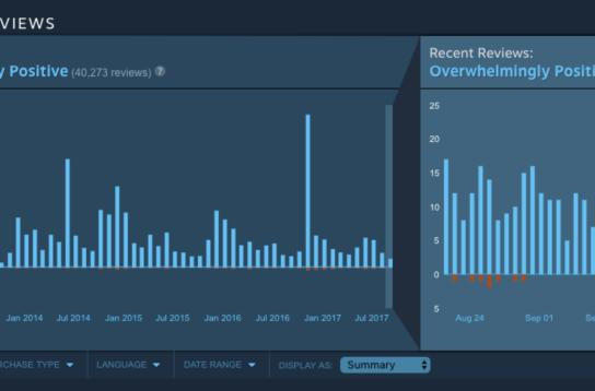 Valve thinks charts will negate Steam review bombing