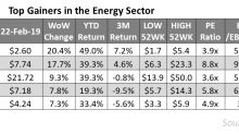 Which Upstream Stocks Outperformed the Energy Space?