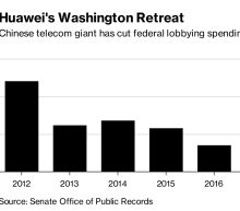 Huawei's Washington Presence Dwindles Amid Legal Brawl With U.S.