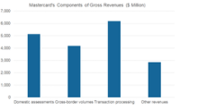 A Look at Mastercard's Net Revenue